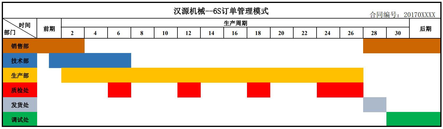 6S订单管理模式